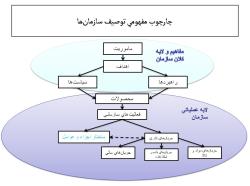 پاورپوینت مرحله شناخت و توصیف سازمان در مدیریت برنامه ریزی استراتژیک